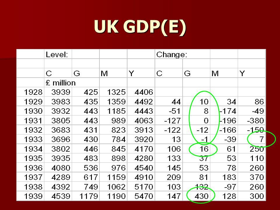 UK GDP(E)