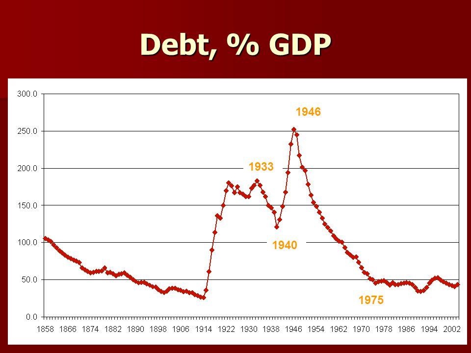 Debt, % GDP 1933 1940 1946 1975