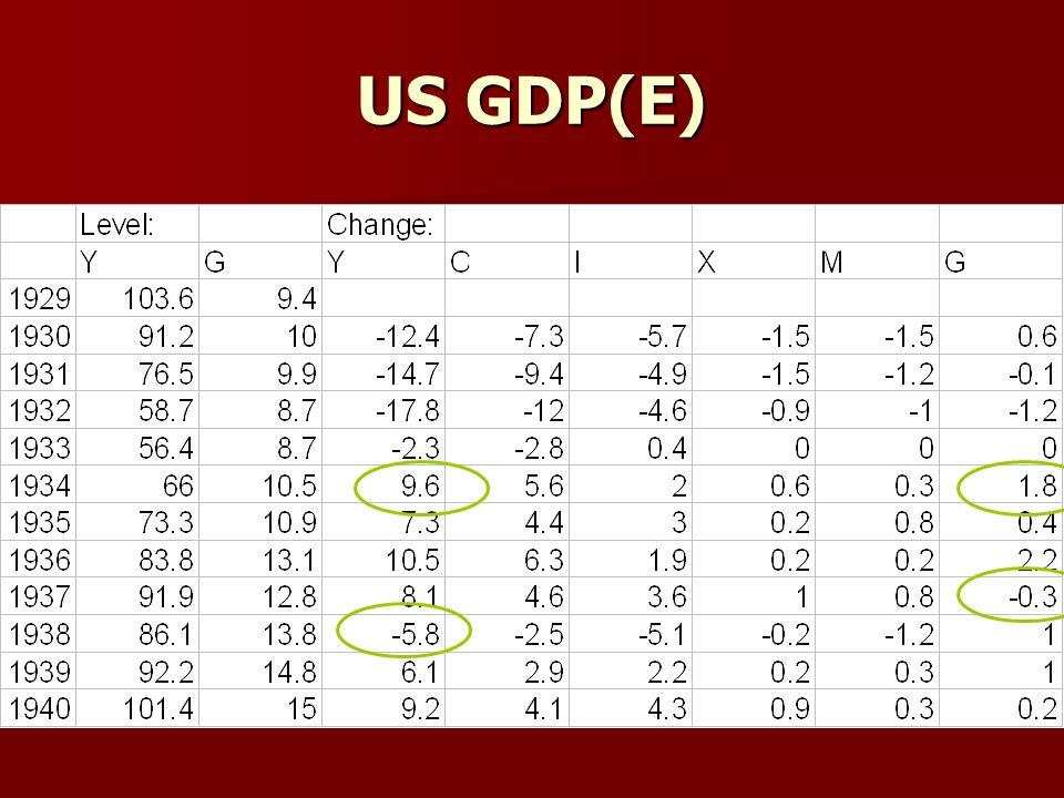 US GDP(E)