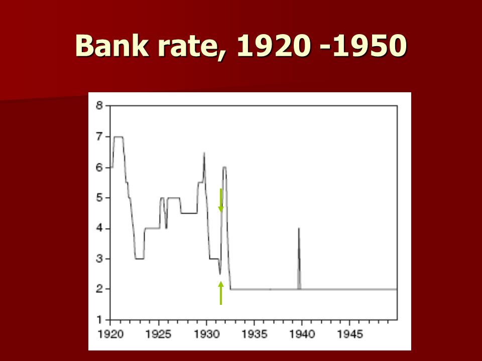 Bank rate, 1920 -1950