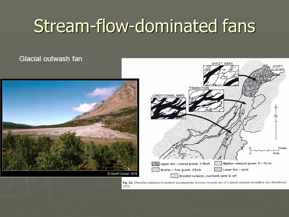 Stream-flow-dominated fans Glacial outwash fan
