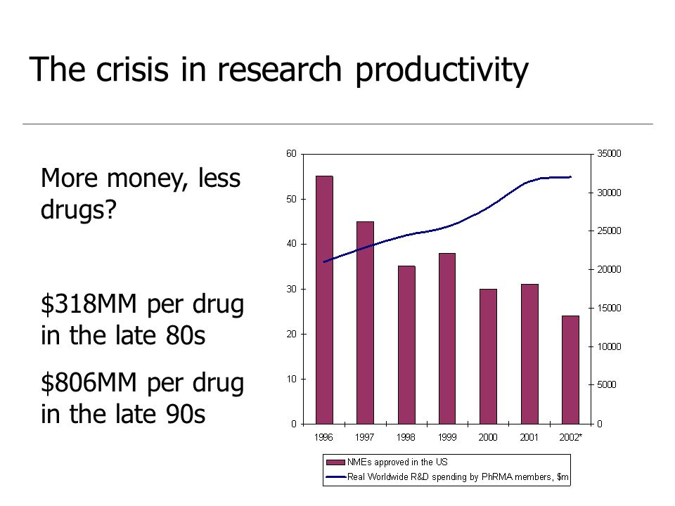 The crisis in research productivity More money, less drugs.