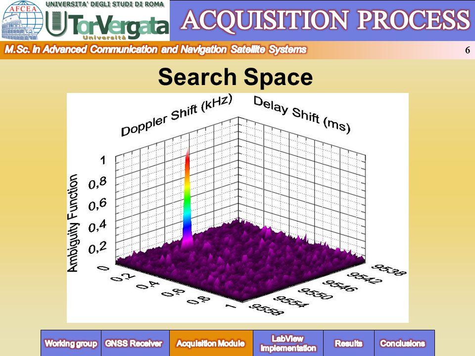 Search Space 1023 Chip ±10 KHz f = 500 Hz τ = 1/fc 1μs Fase Codice PRN Freq. Doppler SUMMARY 6 6