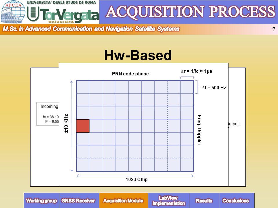 MODULO ACQUISIZIONE Hw-Based 1023 Chip ±10 KHz f = 500 Hz τ = 1/fc 1μs PRN code phase Freq.