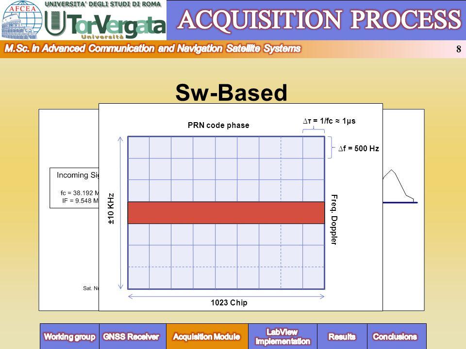 Sw-Based 1023 Chip ±10 KHz f = 500 Hz τ = 1/fc 1μs PRN code phase Freq.