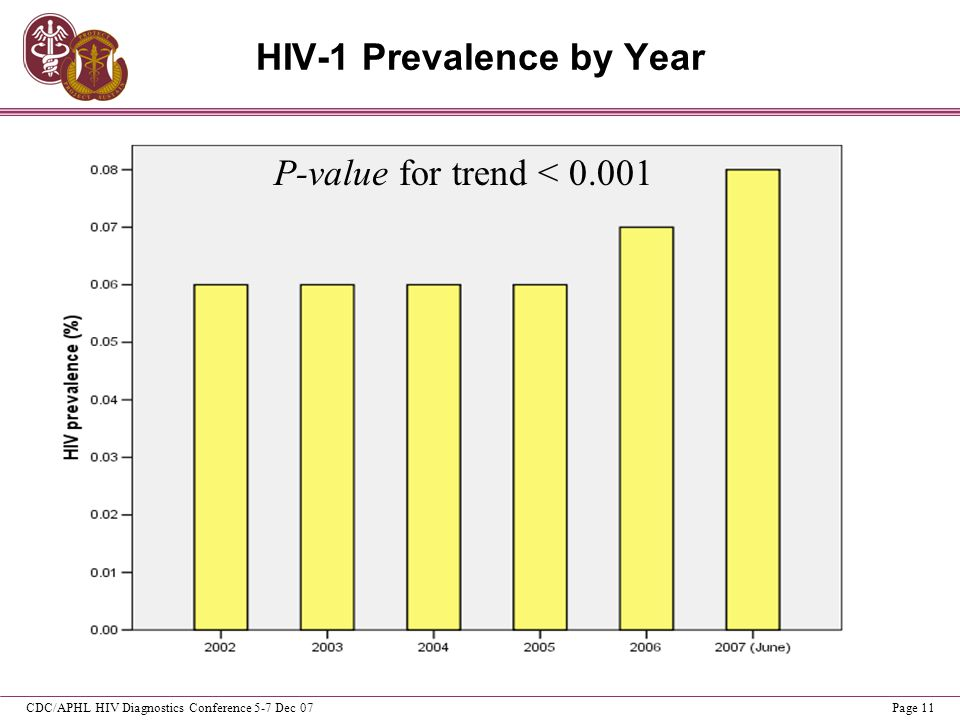 CDC/APHL HIV Diagnostics Conference 5-7 Dec 07Page 11 HIV-1 Prevalence by Year P-value for trend < 0.001