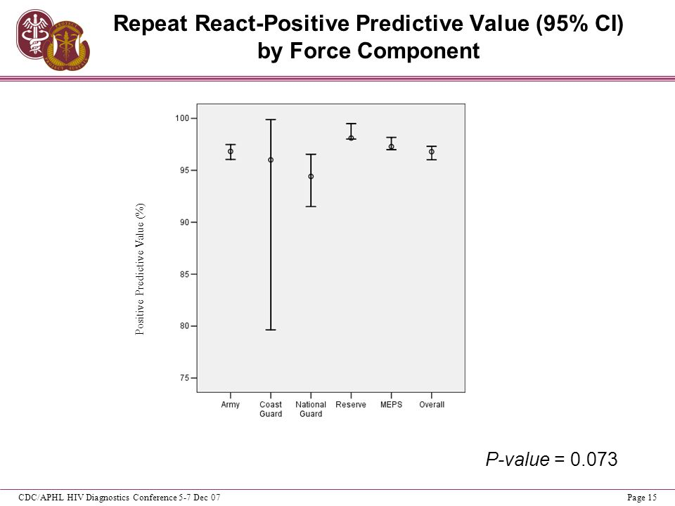 CDC/APHL HIV Diagnostics Conference 5-7 Dec 07Page 15 Repeat React-Positive Predictive Value (95% CI) by Force Component Positive Predictive Value (%)