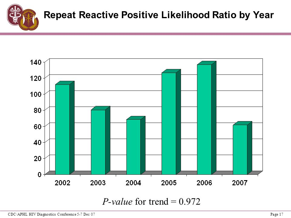 CDC/APHL HIV Diagnostics Conference 5-7 Dec 07Page 17 Repeat Reactive Positive Likelihood Ratio by Year P-value for trend = 0.972