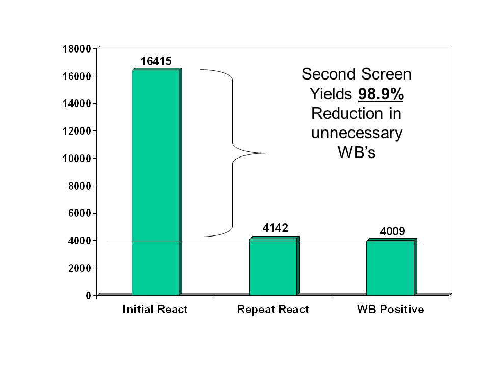 Second Screen Yields 98.9% Reduction in unnecessary WBs