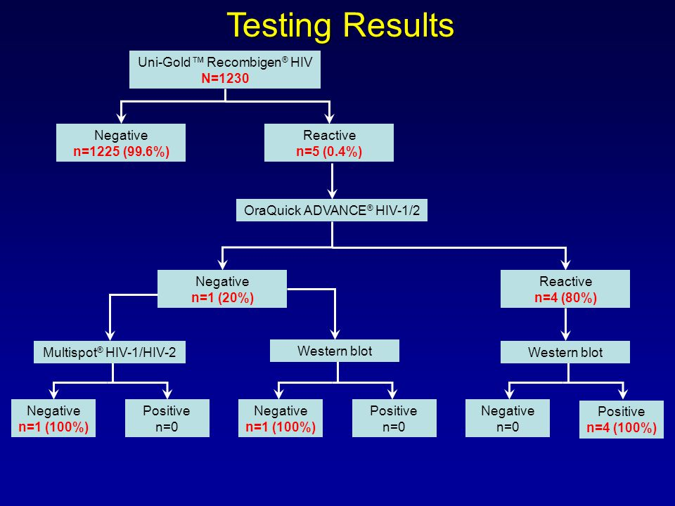 Uni-Gold Recombigen ® HIV N=1230 Negative n=1225 (99.6%) Reactive n=5 (0.4%) OraQuick ADVANCE ® HIV-1/2 Negative n=1 (20%) Reactive n=4 (80%) Multispot ® HIV-1/HIV-2Western blot Positive n=4 (100%) Western blot Positive n=0 Negative n=0 Negative n=1 (100%) Negative n=1 (100%) Positive n=0 Testing Results