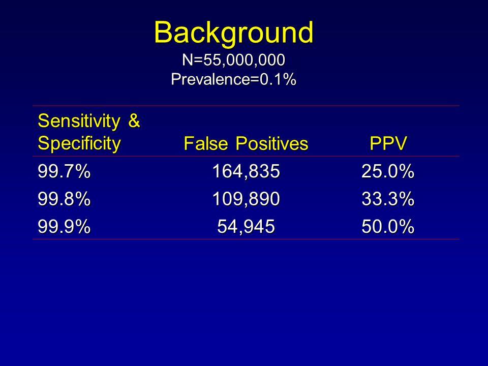 Background N=55,000,000 Prevalence=0.1% Sensitivity & Specificity False Positives PPV 99.7%164,83525.0% 99.8% 109,89033.3% 99.9% 54,94550.0%