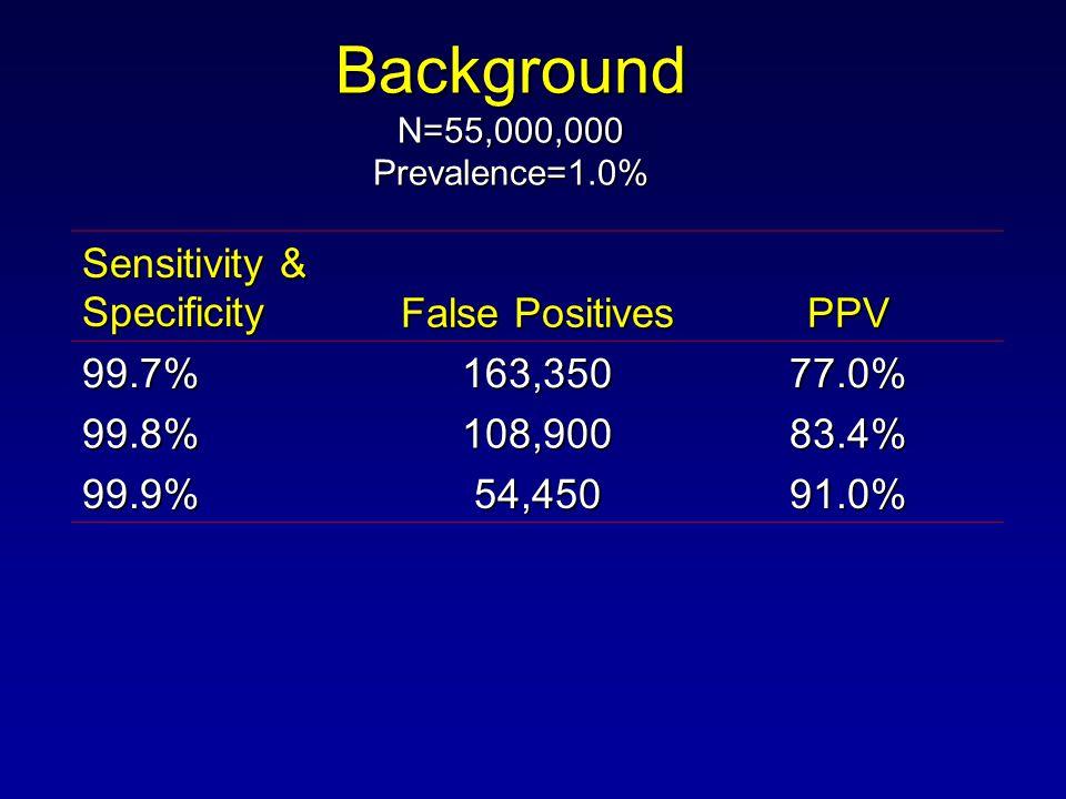 Background N=55,000,000 Prevalence=1.0% Sensitivity & Specificity False Positives PPV 99.7%163,35077.0% 99.8% 108,90083.4% 99.9% 54,45091.0%