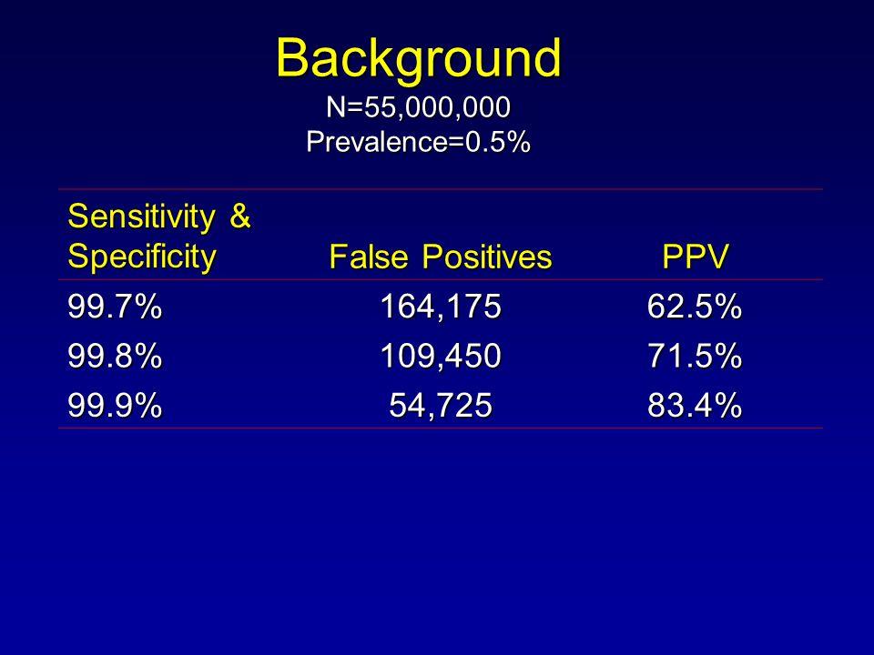 Background N=55,000,000 Prevalence=0.5% Sensitivity & Specificity False Positives PPV 99.7%164,17562.5% 99.8% 109,45071.5% 99.9% 54,72583.4%