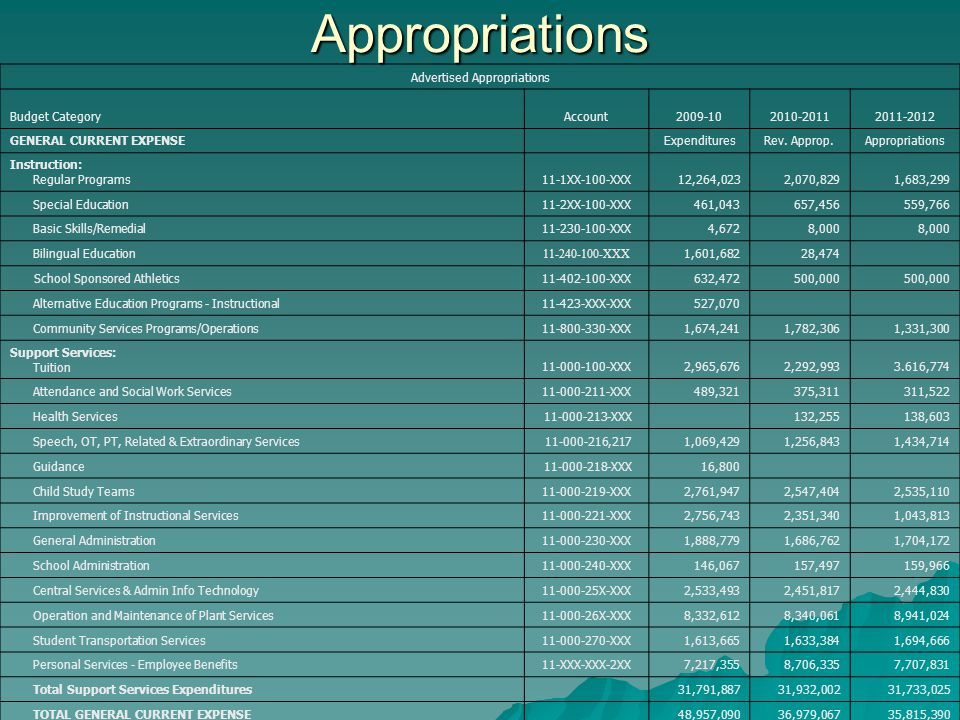 Appropriations Advertised Appropriations Budget CategoryAccount2009-102010-20112011-2012 GENERAL CURRENT EXPENSE ExpendituresRev.