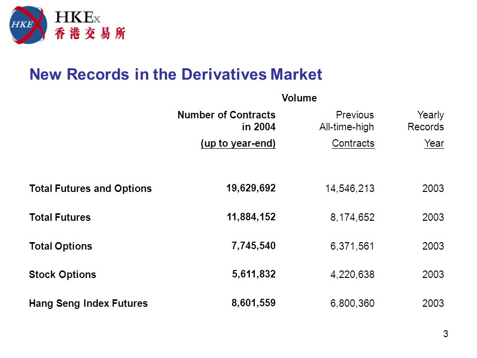 3 New Records in the Derivatives Market Volume Number of Contracts in 2004 Previous All-time-high Yearly Records (up to year-end)ContractsYear Total Futures and Options19,629,692 14,546,2132003 Total Futures11,884,152 8,174,6522003 Total Options7,745,540 6,371,5612003 Stock Options5,611,832 4,220,6382003 Hang Seng Index Futures8,601,559 6,800,3602003