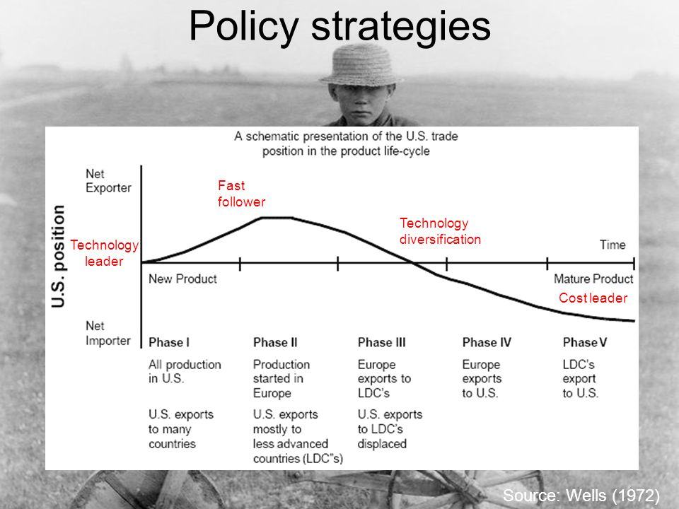 Policy strategies Source: Wells (1972) Technology leader Cost leader Fast follower Technology diversification
