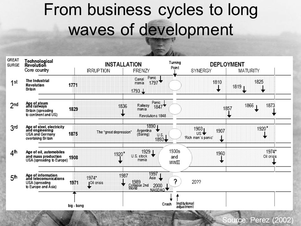From business cycles to long waves of development Source: Perez (2002)