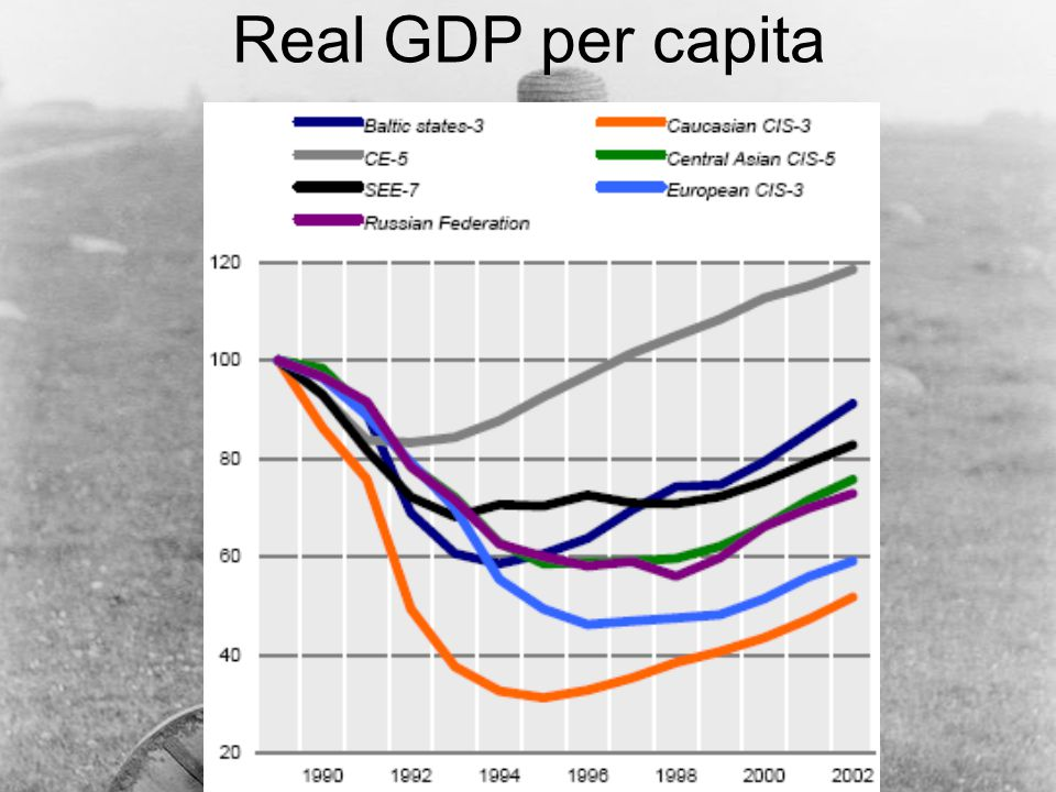 Real GDP per capita