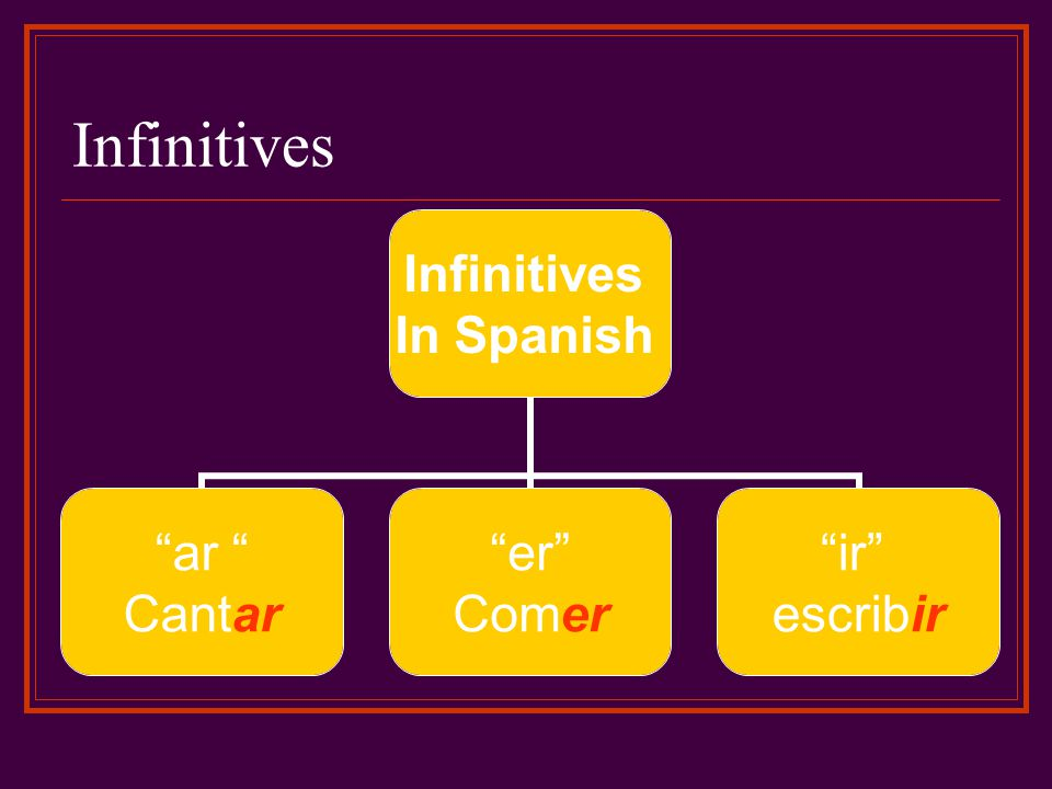 Infinitives In Spanish ar Cantar er Comer ir escribir