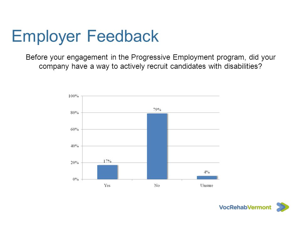 Employer Feedback Before your engagement in the Progressive Employment program, did your company have a way to actively recruit candidates with disabi