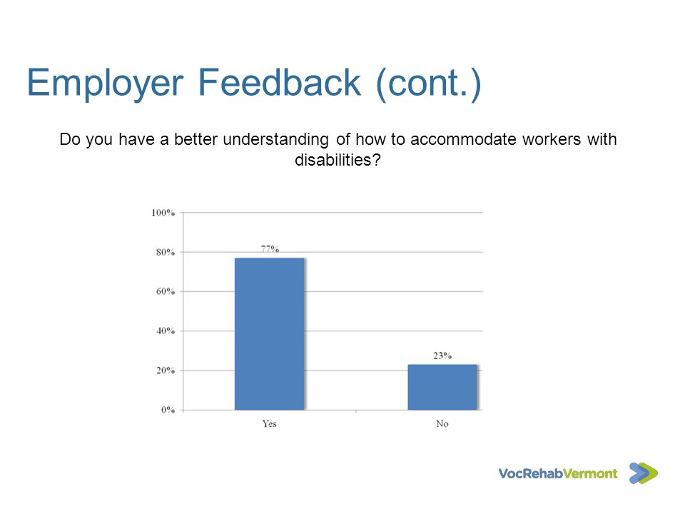 Employer Feedback (cont.) Do you have a better understanding of how to accommodate workers with disabilities?