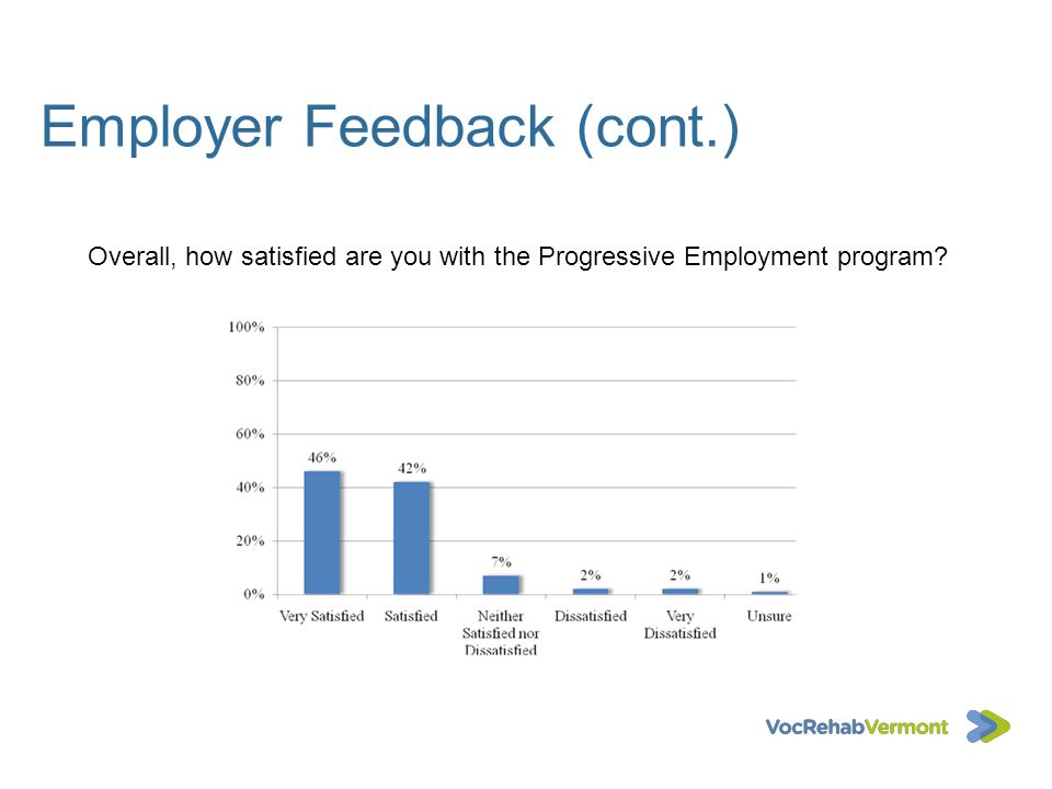 Employer Feedback (cont.) Overall, how satisfied are you with the Progressive Employment program?