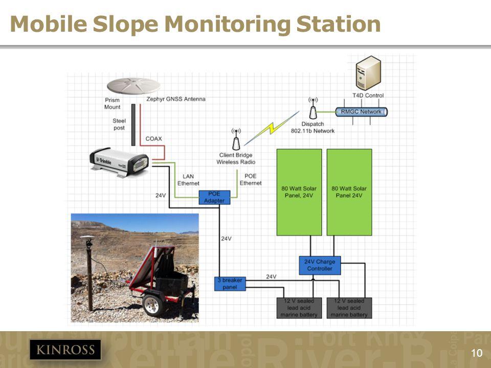 10 Mobile Slope Monitoring Station