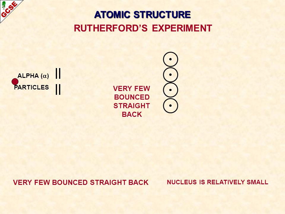 ALPHA ( ) PARTICLES VERY FEW BOUNCED STRAIGHT BACK NUCLEUS IS RELATIVELY SMALL RUTHERFORDS EXPERIMENT ATOMIC STRUCTURE