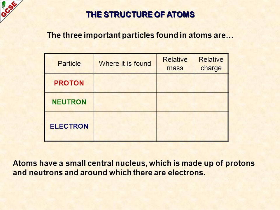 THE STRUCTURE OF ATOMS The three important particles found in atoms are… ParticleWhere it is found Relative mass Relative charge PROTON NEUTRON ELECTR