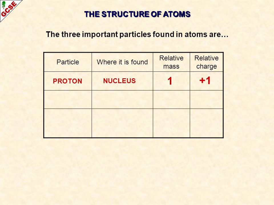 THE STRUCTURE OF ATOMS The three important particles found in atoms are… ParticleWhere it is found Relative mass Relative charge PROTON +1 1 NUCLEUS