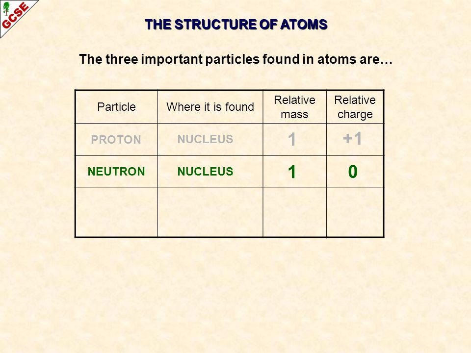 THE STRUCTURE OF ATOMS The three important particles found in atoms are… ParticleWhere it is found Relative mass Relative charge PROTON NEUTRON 0 +1 1