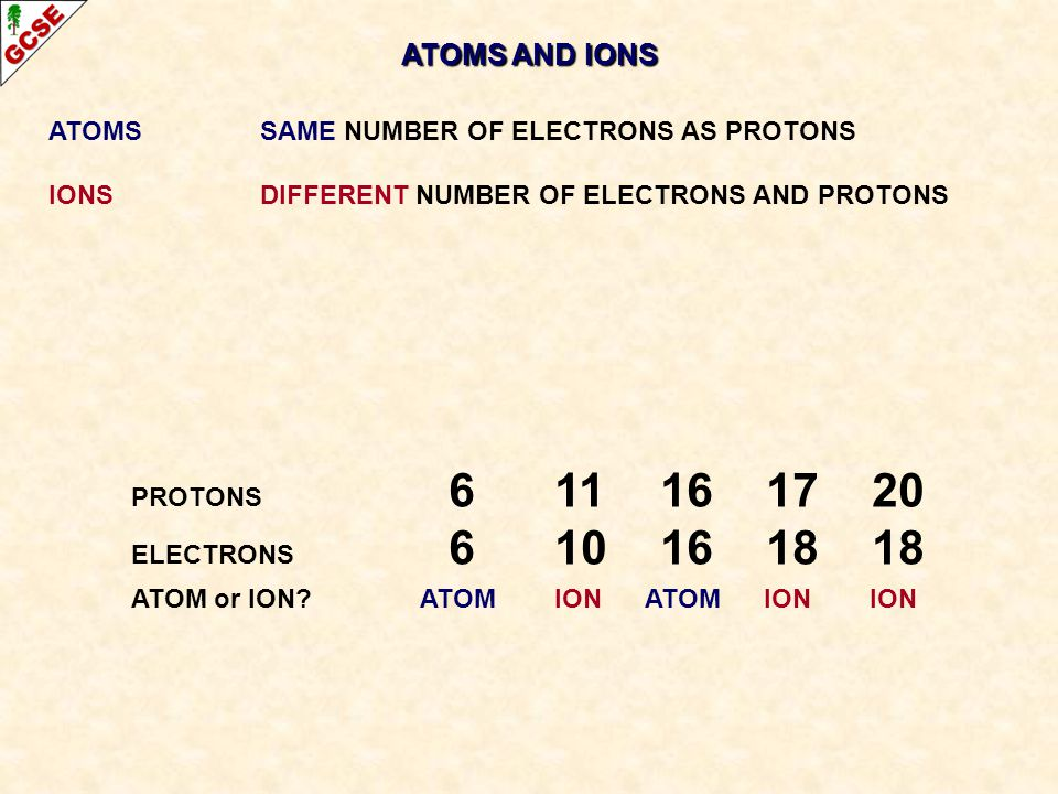 ATOMS AND IONS ATOMSSAME NUMBER OF ELECTRONS AS PROTONS IONS DIFFERENT NUMBER OF ELECTRONS AND PROTONS PROTONS 611161720 ELECTRONS 610161818 ATOM or I