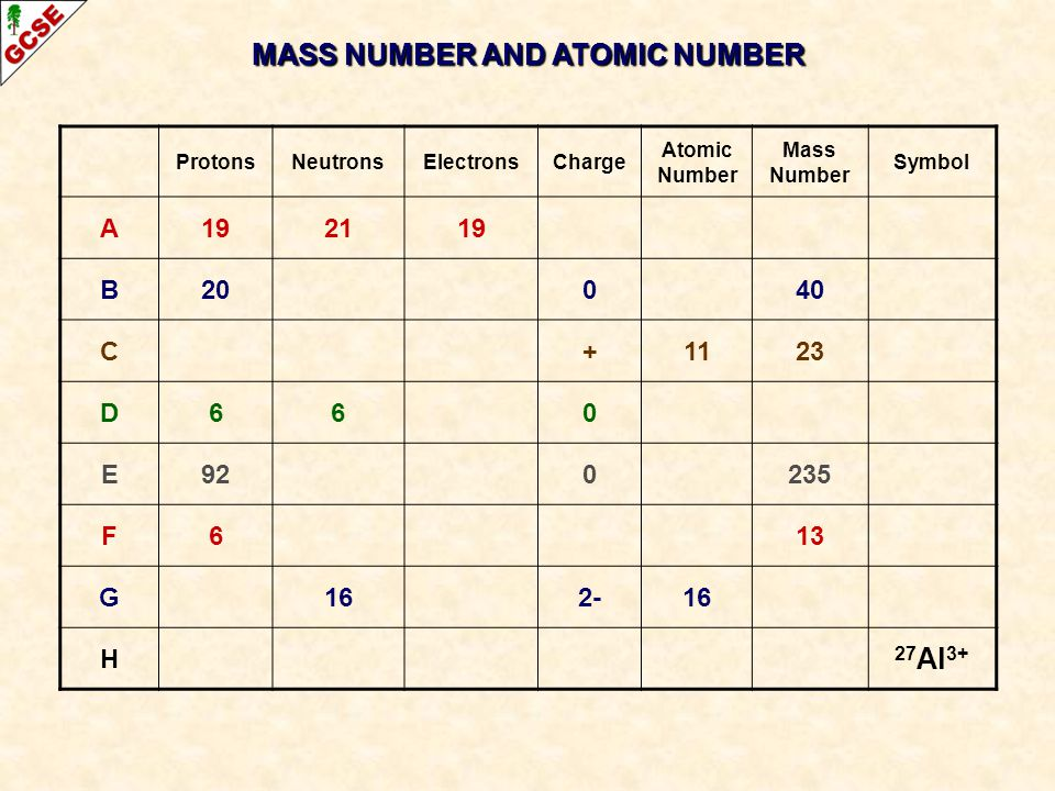 MASS NUMBER AND ATOMIC NUMBER ProtonsNeutronsElectronsCharge Atomic Number Mass Number Symbol A192119 B20040 C+1123 D660 E920235 F613 G162-16 H 27 Al
