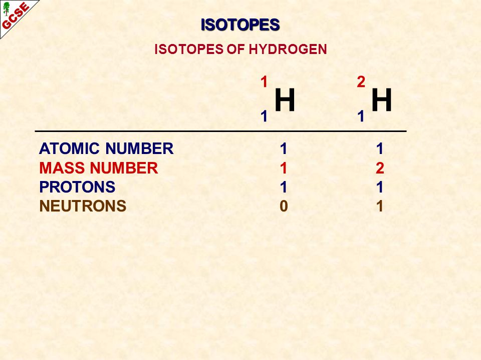 1 H 1 2 H 1 ATOMIC NUMBER11 MASS NUMBER12 PROTONS11 NEUTRONS01 ISOTOPES OF HYDROGEN ISOTOPES