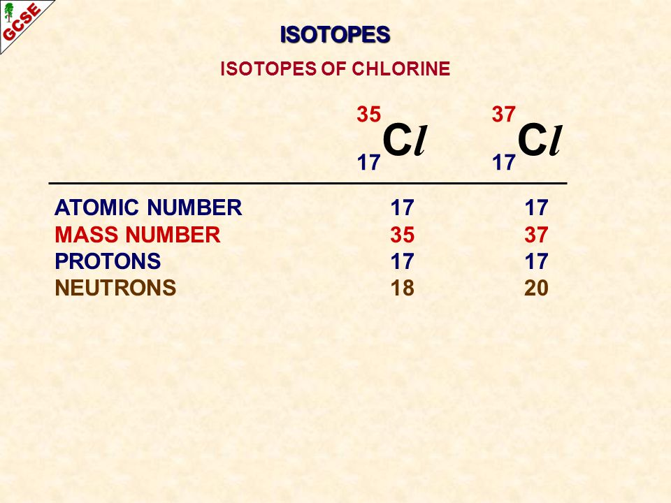 35 C l 17 37 C l 17 ATOMIC NUMBER1717 MASS NUMBER3537 PROTONS1717 NEUTRONS1820 ISOTOPES OF CHLORINE ISOTOPES