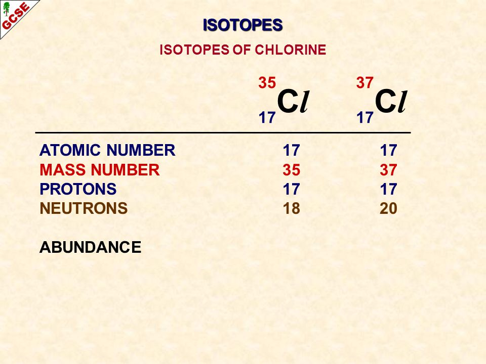 35 C l 17 37 C l 17 ATOMIC NUMBER1717 MASS NUMBER3537 PROTONS1717 NEUTRONS1820 ABUNDANCE ISOTOPES OF CHLORINE ISOTOPES