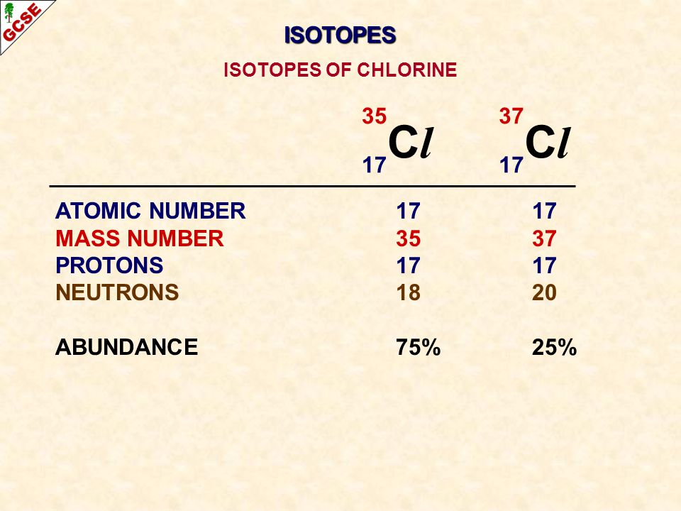 35 C l 17 37 C l 17 ATOMIC NUMBER1717 MASS NUMBER3537 PROTONS1717 NEUTRONS1820 ABUNDANCE75%25% ISOTOPES OF CHLORINE ISOTOPES