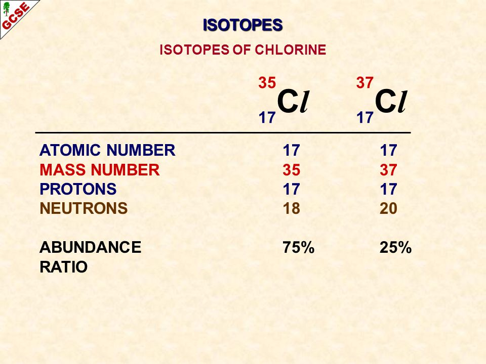 35 C l 17 37 C l 17 ATOMIC NUMBER1717 MASS NUMBER3537 PROTONS1717 NEUTRONS1820 ABUNDANCE75%25% RATIO ISOTOPES OF CHLORINE ISOTOPES