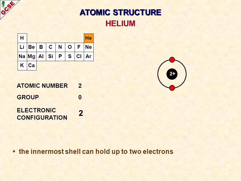 H Li Na K Be Mg B Al C Si N P O S F Cl Ne Ar He Ca 2+ 2 ATOMIC NUMBER2 GROUP0 ELECTRONIC CONFIGURATION HELIUM ATOMIC STRUCTURE the innermost shell can