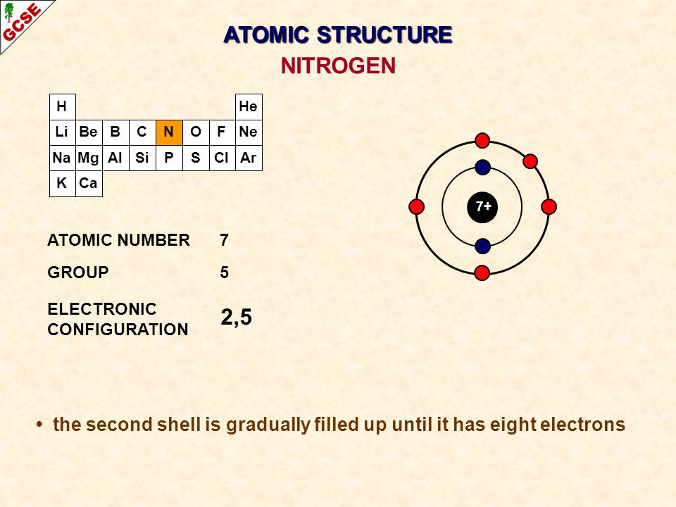 H Li Na K Be Mg B Al C Si N P O S F Cl Ne Ar He Ca 7+ 2,5 ATOMIC NUMBER7 GROUP5 ELECTRONIC CONFIGURATION NITROGEN ATOMIC STRUCTURE the second shell is