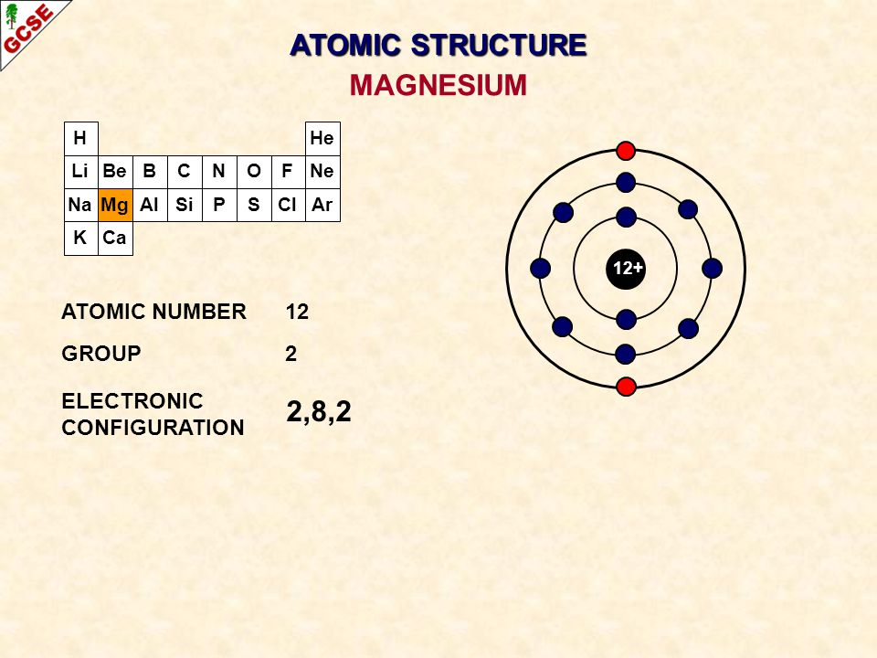 H Li Na K Be Mg B Al C Si N P O S F Cl Ne Ar He Ca 12+ 2,8,2 ATOMIC NUMBER12 GROUP2 ELECTRONIC CONFIGURATION MAGNESIUM ATOMIC STRUCTURE