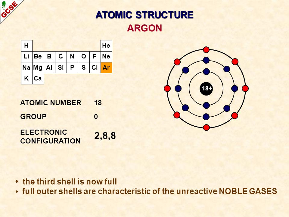 H Li Na K Be Mg B Al C Si N P O S F Cl Ne Ar He Ca 18+ 2,8,8 ATOMIC NUMBER18 GROUP0 ELECTRONIC CONFIGURATION ARGON ATOMIC STRUCTURE the third shell is