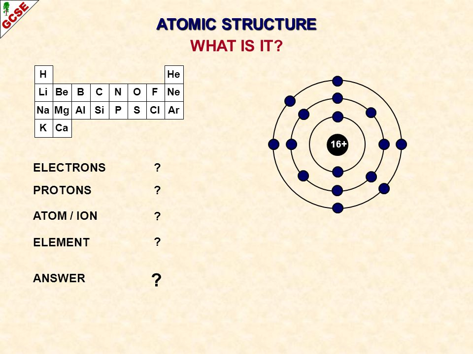 H Li Na K Be Mg B Al C Si N P O S F Cl Ne Ar He Ca 16+ ELECTRONS? PROTONS? ATOM / ION ? ELEMENT ? ANSWER ? WHAT IS IT? ATOMIC STRUCTURE