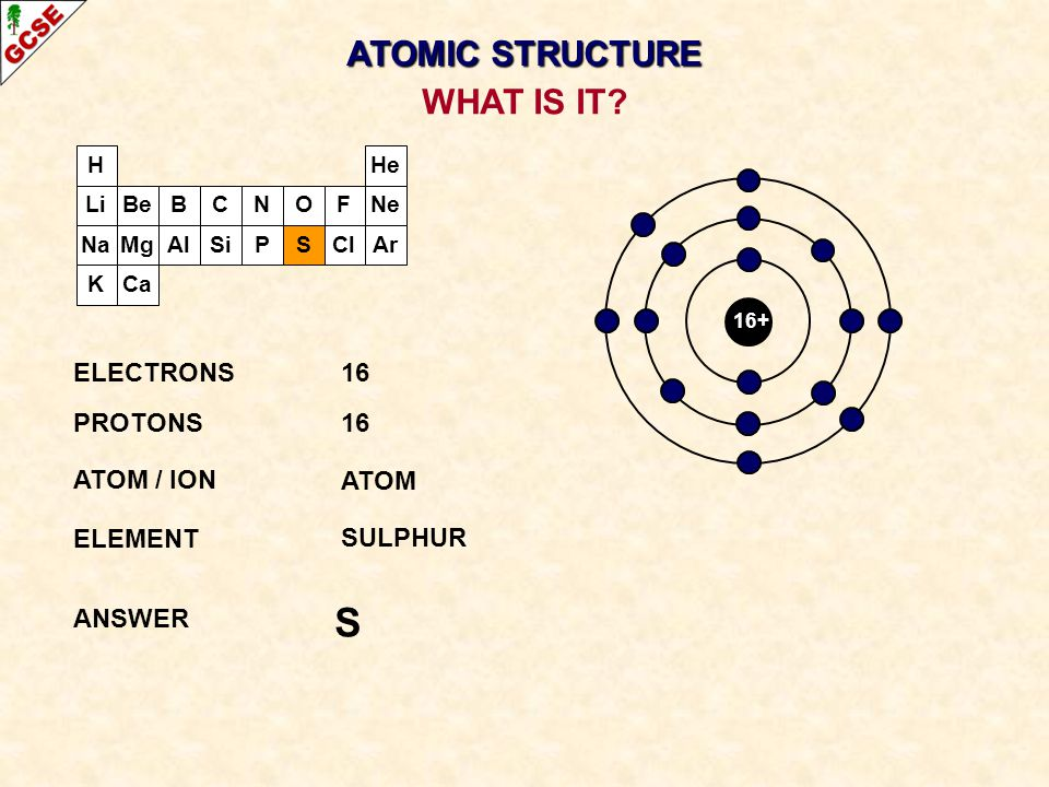H Li Na K Be Mg B Al C Si N P O S F Cl Ne Ar He Ca 16+ ELECTRONS16 PROTONS16 ATOM / ION ATOM ELEMENT SULPHUR ANSWER S WHAT IS IT? ATOMIC STRUCTURE