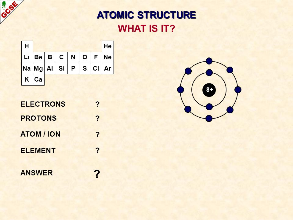 H Li Na K Be Mg B Al C Si N P O S F Cl Ne Ar He Ca 8+ ELECTRONS? PROTONS? ATOM / ION ? ELEMENT ? ANSWER ? WHAT IS IT? ATOMIC STRUCTURE