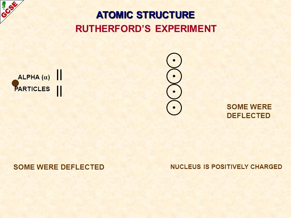 ALPHA ( ) PARTICLES SOME WERE DEFLECTED NUCLEUS IS POSITIVELY CHARGED RUTHERFORDS EXPERIMENT ATOMIC STRUCTURE
