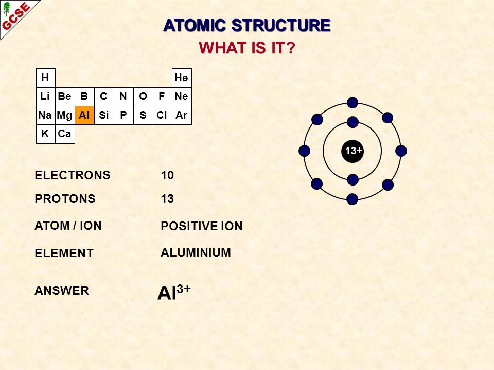 H Li Na K Be Mg B Al C Si N P O S F Cl Ne Ar He Ca 13+ ELECTRONS10 PROTONS13 ATOM / ION POSITIVE ION ELEMENT ALUMINIUM ANSWER Al 3+ WHAT IS IT? ATOMIC