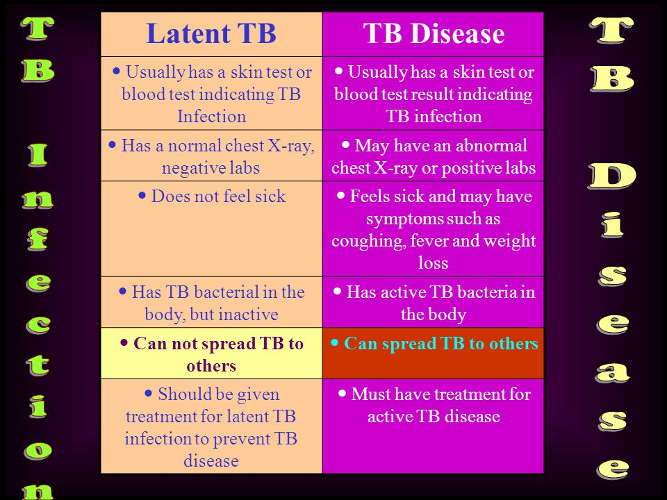Latent TBTB Disease Usually has a skin test or blood test indicating TB Infection Usually has a skin test or blood test result indicating TB infection Has a normal chest X-ray, negative labs May have an abnormal chest X-ray or positive labs Does not feel sick Feels sick and may have symptoms such as coughing, fever and weight loss Has TB bacterial in the body, but inactive Has active TB bacteria in the body Can not spread TB to others Can spread TB to others Should be given treatment for latent TB infection to prevent TB disease Must have treatment for active TB disease
