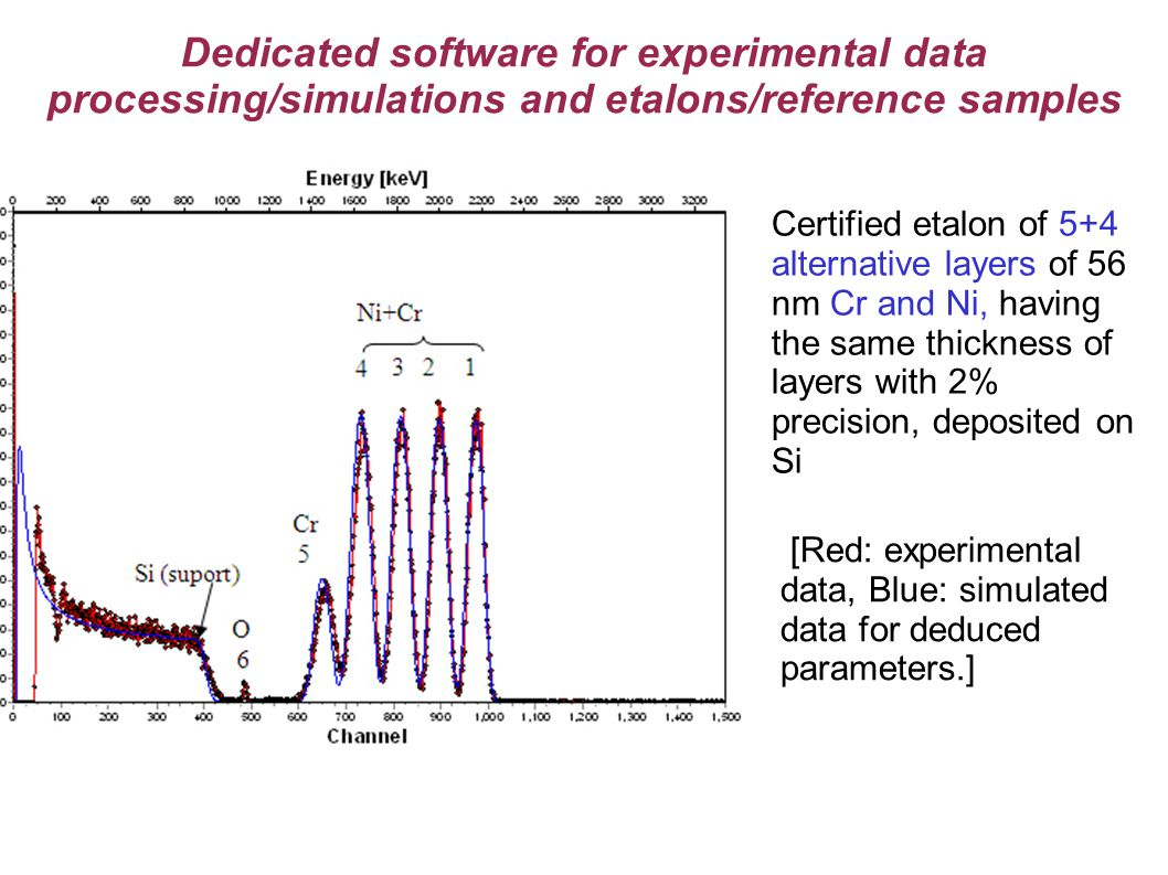 Dedicated software for experimental data processing/simulations and etalons/reference samples Certified etalon of 5+4 alternative layers of 56 nm Cr and Ni, having the same thickness of layers with 2% precision, deposited on Si [Red: experimental data, Blue: simulated data for deduced parameters.]