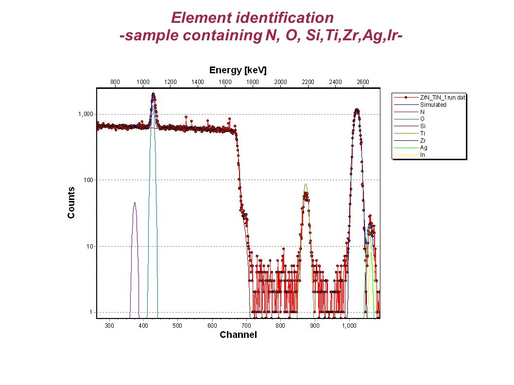 Element identification -sample containing N, O, Si,Ti,Zr,Ag,Ir-